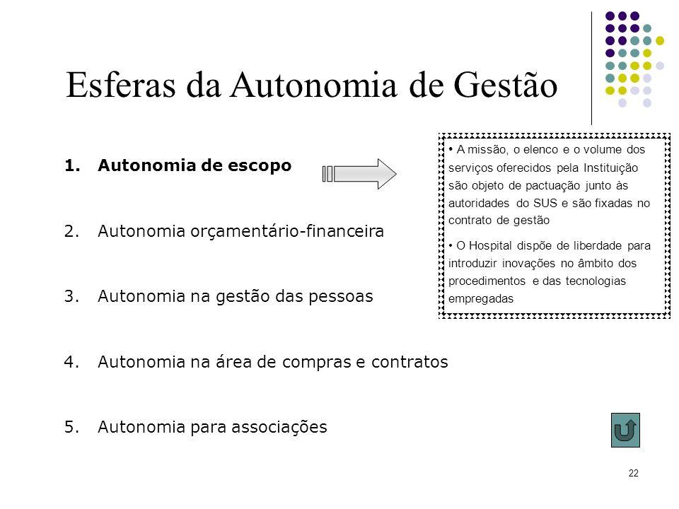 22 Esferas da Autonomia de Gestão 1.Autonomia de escopo 2.Autonomia orçamentário-financeira 3.Autonomia na gestão das pessoas 4.Autonomia na área de c