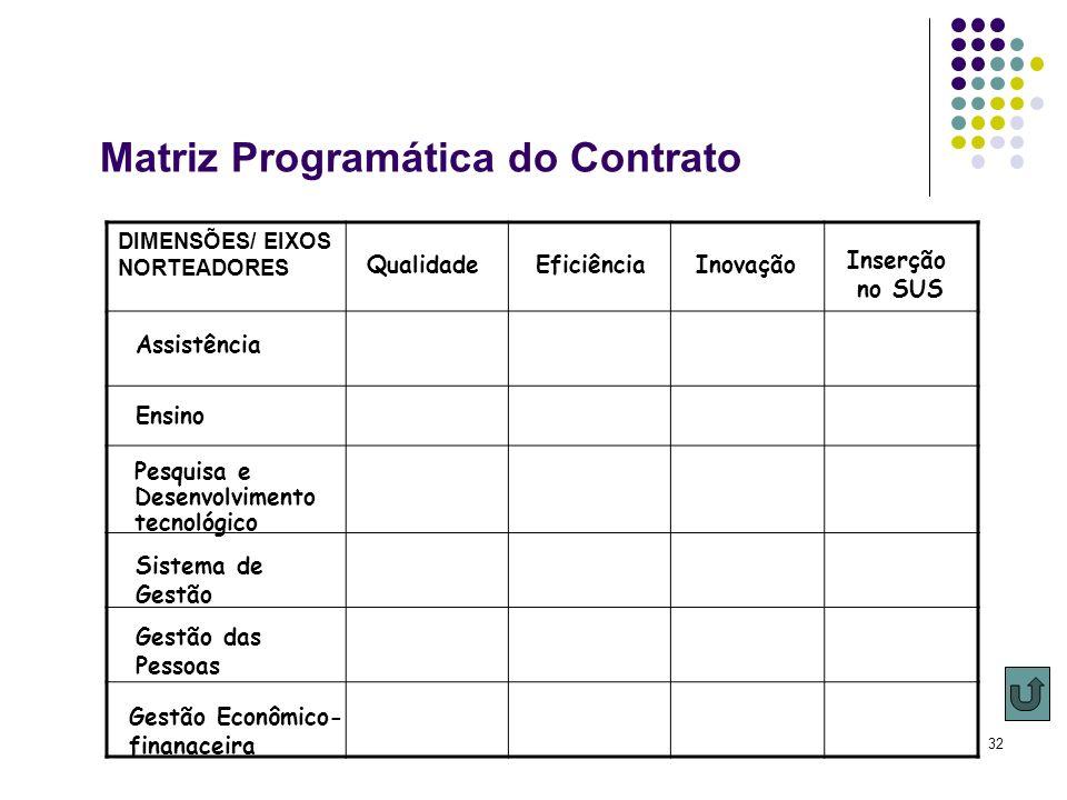 32 DIMENSÕES/ EIXOS NORTEADORES Ensino Gestão Econômico- finanaceira Pesquisa e Desenvolvimento tecnológico Assistência Sistema de Gestão Gestão das P