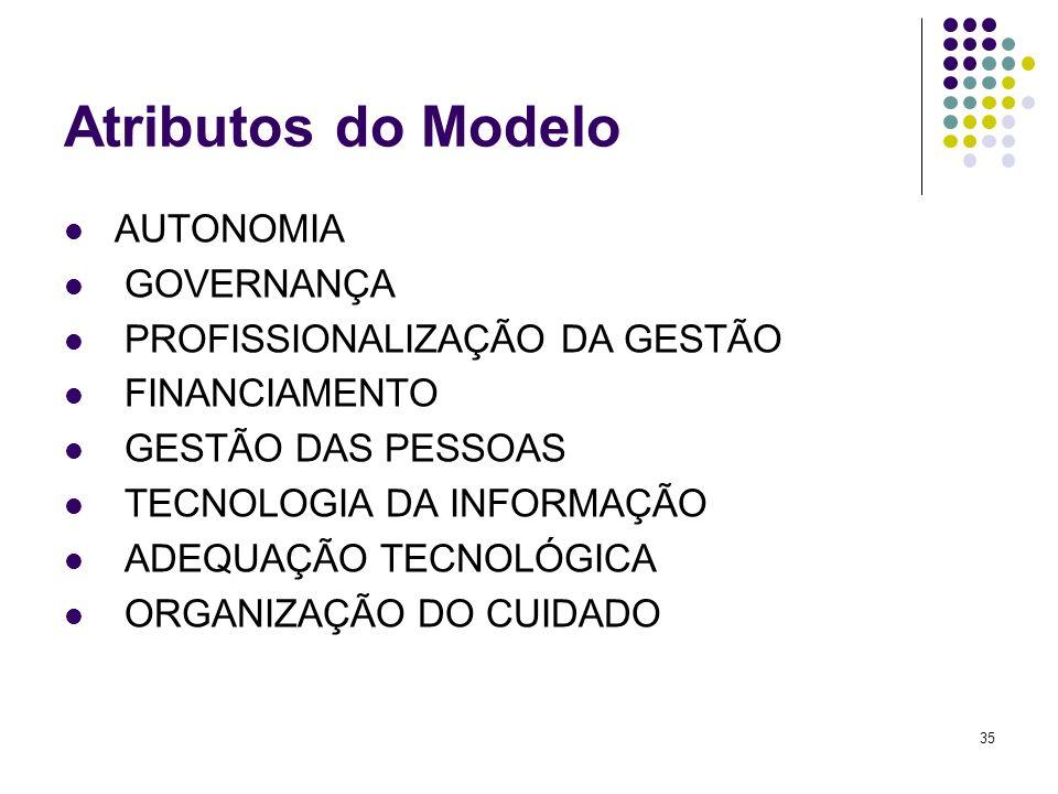 35 Atributos do Modelo AUTONOMIA GOVERNANÇA PROFISSIONALIZAÇÃO DA GESTÃO FINANCIAMENTO GESTÃO DAS PESSOAS TECNOLOGIA DA INFORMAÇÃO ADEQUAÇÃO TECNOLÓGI