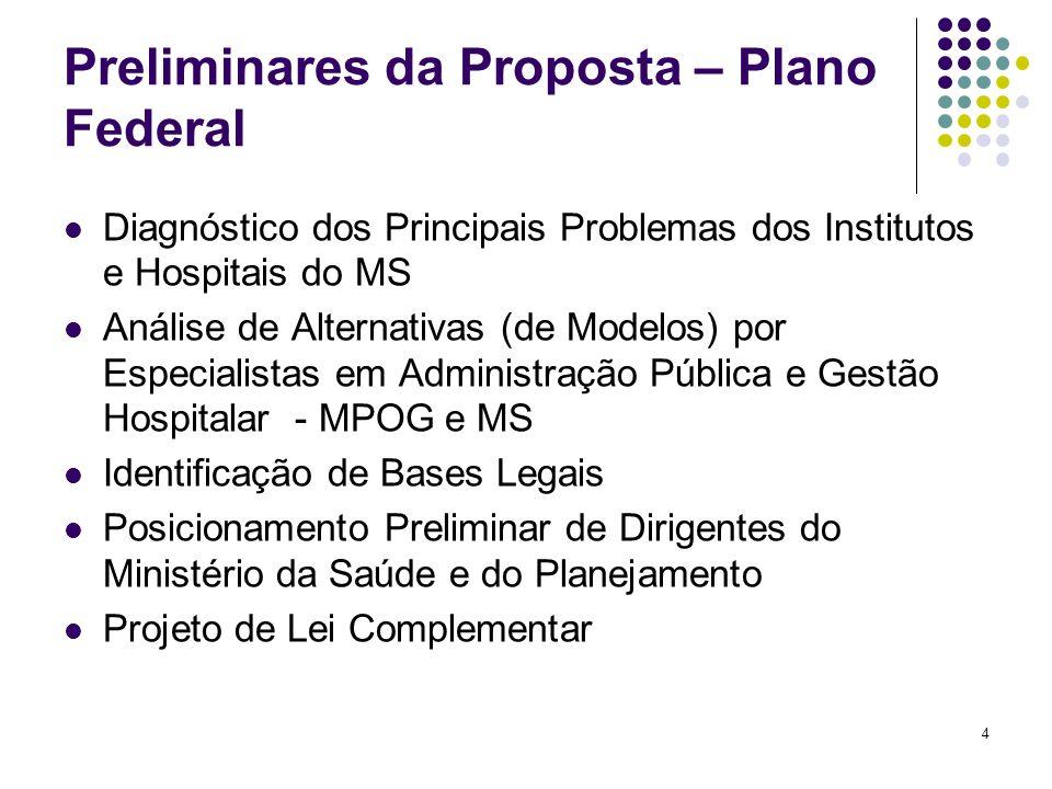 4 Preliminares da Proposta – Plano Federal Diagnóstico dos Principais Problemas dos Institutos e Hospitais do MS Análise de Alternativas (de Modelos)