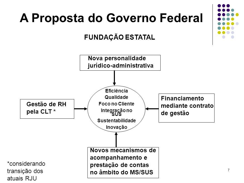 7 Nova personalidade jurídico-administrativa Financiamento mediante contrato de gestão Gestão de RH pela CLT * Novos mecanismos de acompanhamento e pr