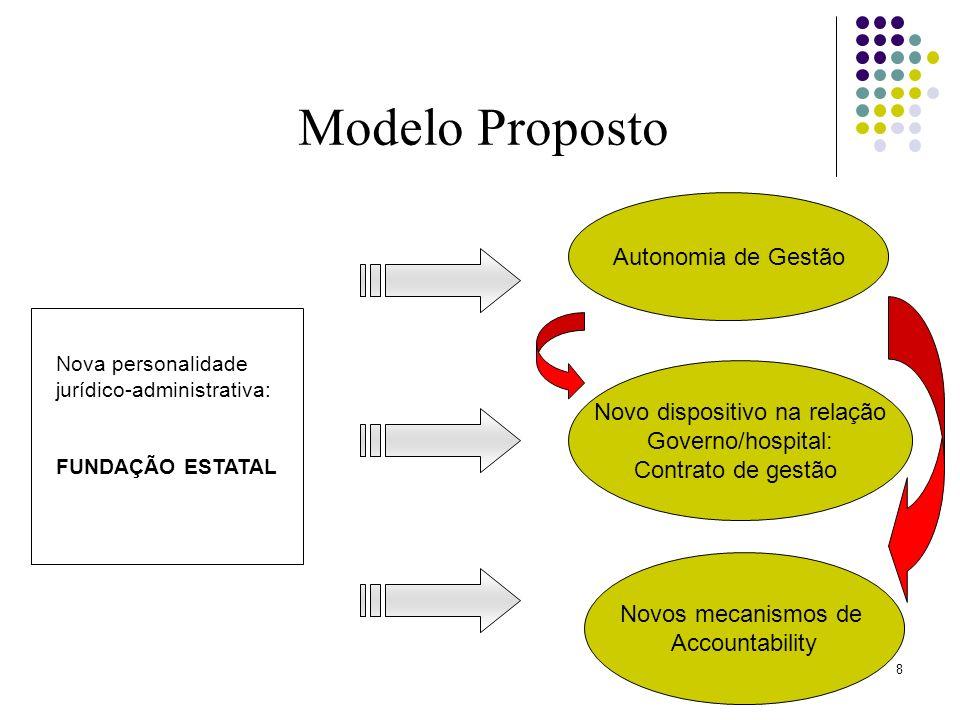 8 Nova personalidade jurídico-administrativa: FUNDAÇÃO ESTATAL Modelo Proposto Autonomia de Gestão Novo dispositivo na relação Governo/hospital: Contr