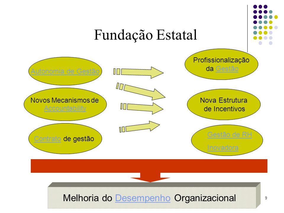 9 Fundação Estatal Autonomia de Gestão ContratoContrato de gestão Novos Mecanismos de Accountability Profissionalização da Gestão Nova Estrutura de In