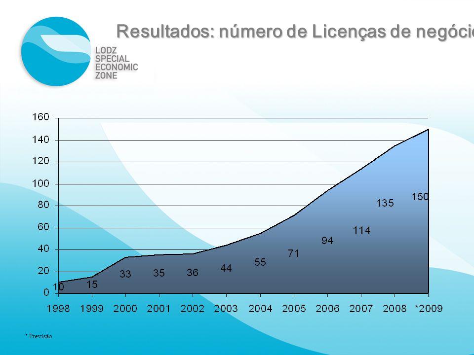 Resultados: número de Licenças de negócio * Previsão