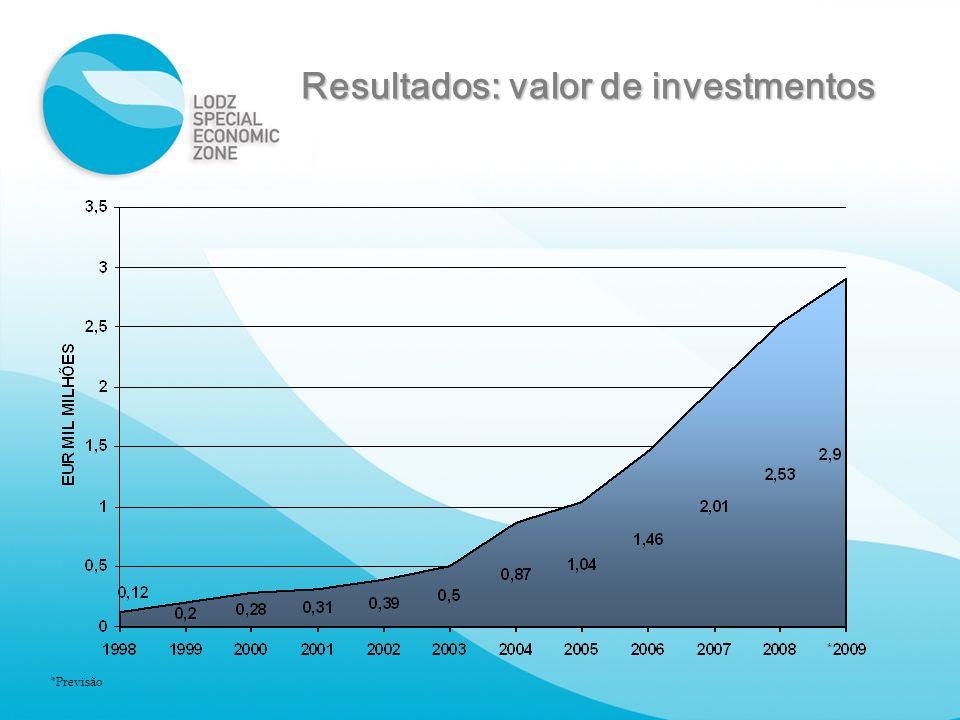Resultados: valor de investmentos *Previsão