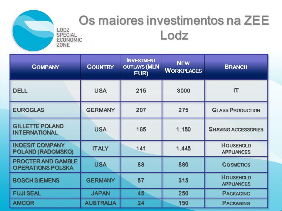 Os maiores investimentos na ZEE Lodz