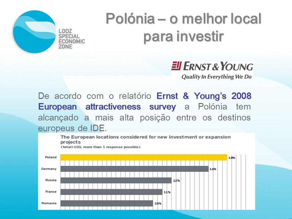 Polónia – o melhor local para investir Ernst & Youngs 2008 European attractiveness survey De acordo com o relatório Ernst & Youngs 2008 European attra