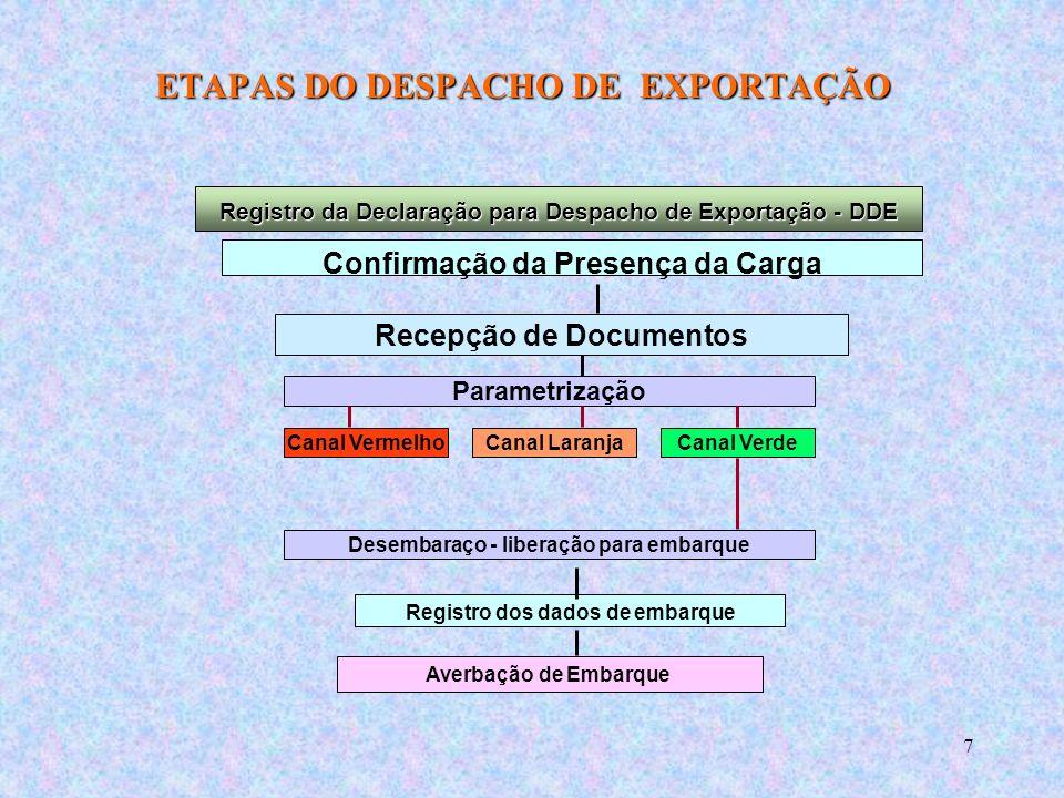 48 DESPACHO SIMPLIFICADO DESPACHO SIMPLIFICADO Exportação - DSE Dispensa a emissão do RE e DDE para operações com ou sem Valor Comercial, até US$ 50.000,00.