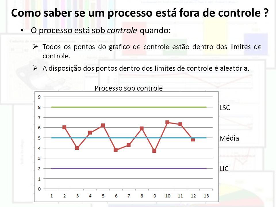 Como saber se um processo está fora de controle ? LSC LIC Média Processo sob controle O processo está sob controle quando: Todos os pontos do gráfico