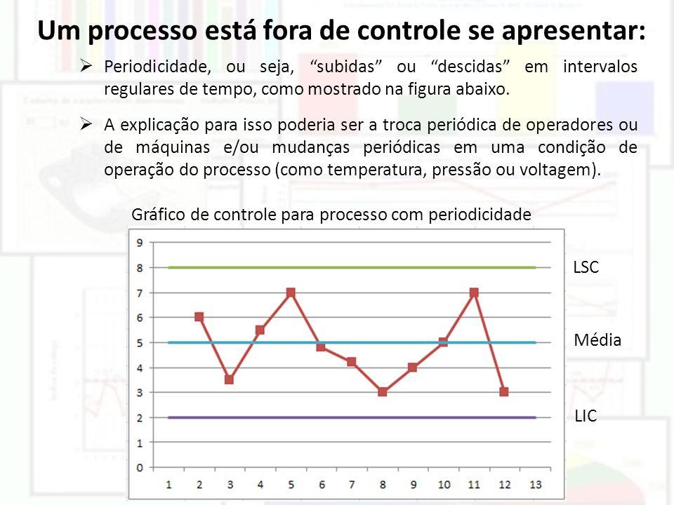 Periodicidade, ou seja, subidas ou descidas em intervalos regulares de tempo, como mostrado na figura abaixo. A explicação para isso poderia ser a tro