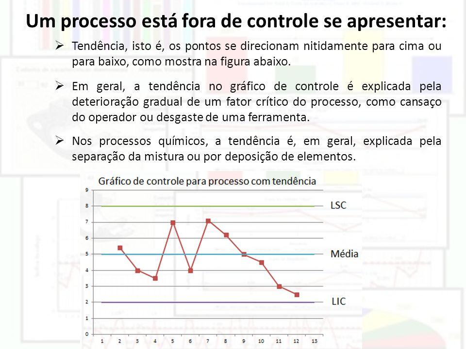 Tendência, isto é, os pontos se direcionam nitidamente para cima ou para baixo, como mostra na figura abaixo. Em geral, a tendência no gráfico de cont