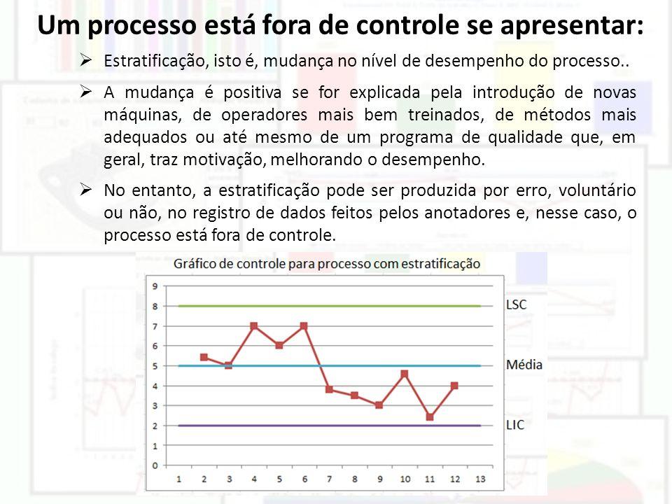 Um processo está fora de controle se apresentar: Estratificação, isto é, mudança no nível de desempenho do processo.. A mudança é positiva se for expl