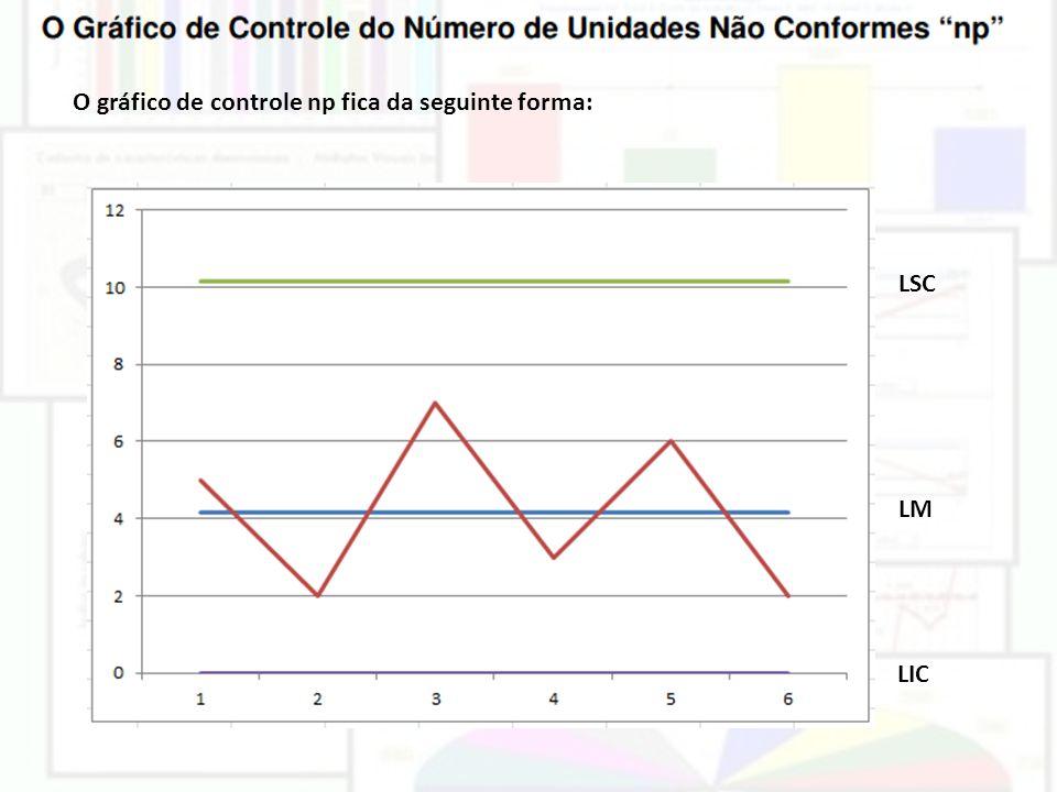 O gráfico de controle np fica da seguinte forma: LSC LM LIC