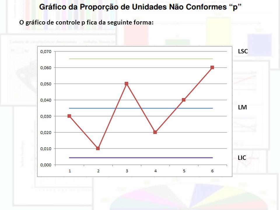 O gráfico de controle p fica da seguinte forma: LSC LM LIC