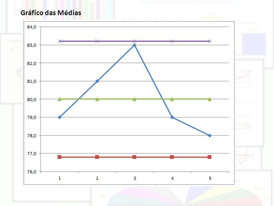 Gráfico das Médias