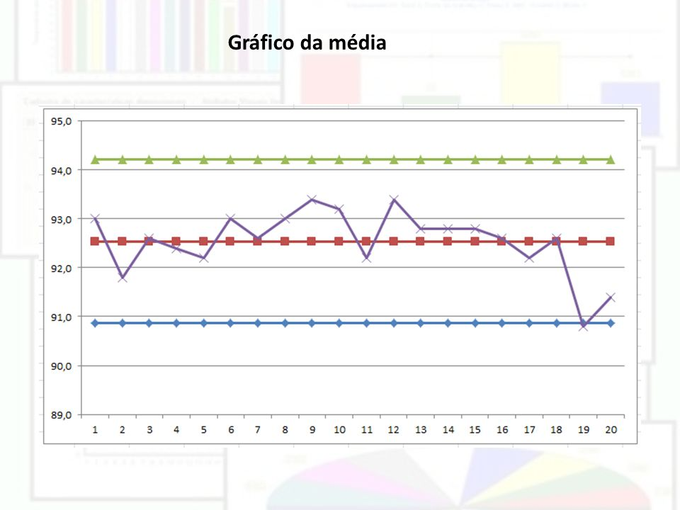 Gráfico da média