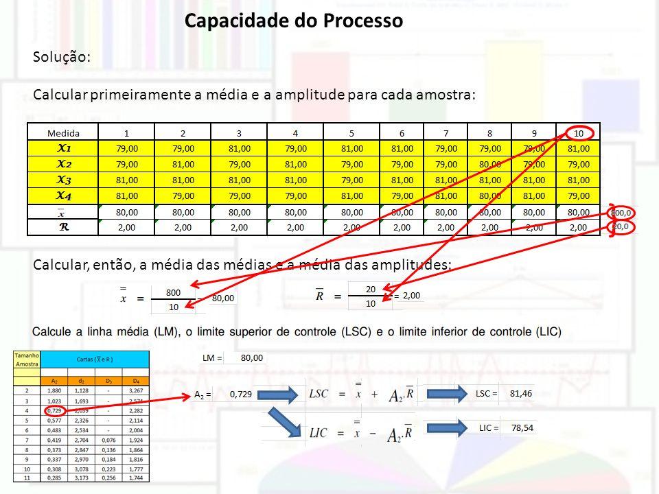 Capacidade do Processo Solução: Calcular primeiramente a média e a amplitude para cada amostra: } Calcular, então, a média das médias e a média das am