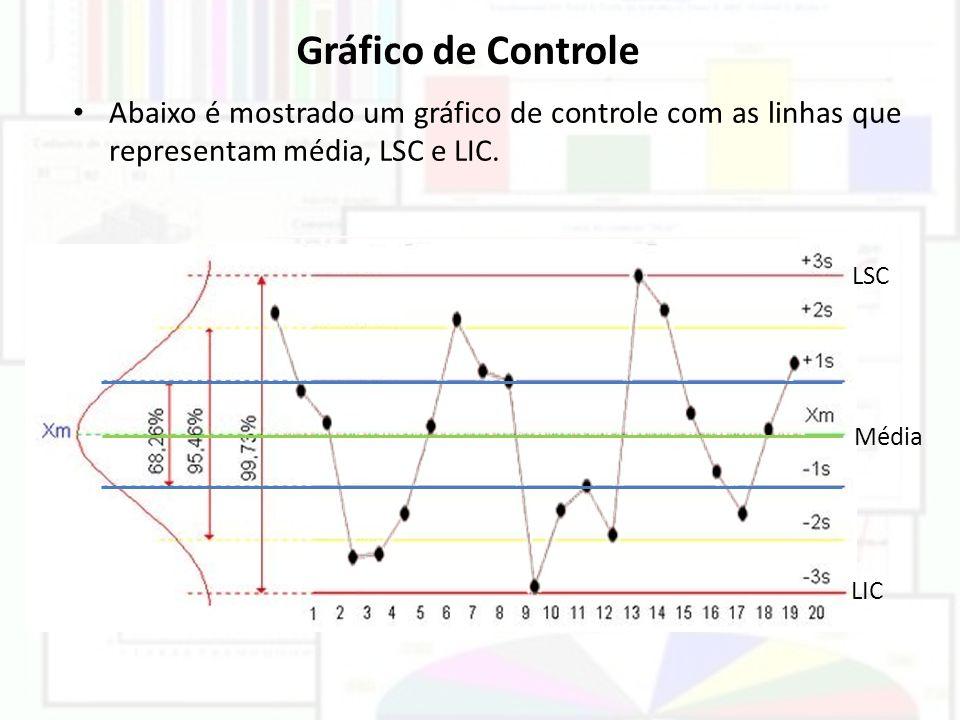 Gráfico de Controle Abaixo é mostrado um gráfico de controle com as linhas que representam média, LSC e LIC. LSC LIC Média