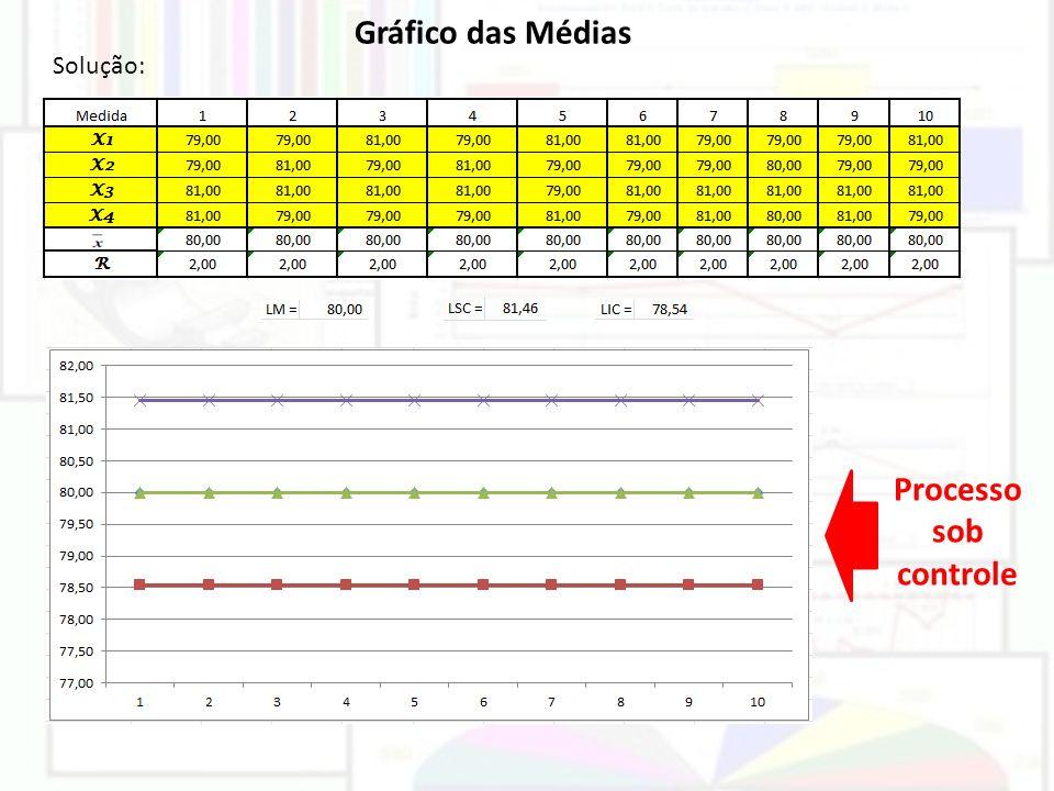 Gráfico das Médias Solução: Processo sob controle