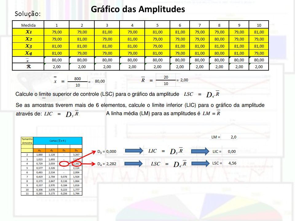 Gráfico das Amplitudes Solução: