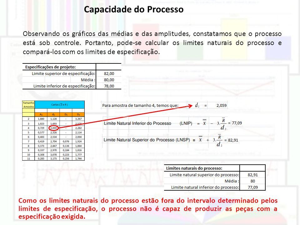 Capacidade do Processo Observando os gráficos das médias e das amplitudes, constatamos que o processo está sob controle. Portanto, pode-se calcular os