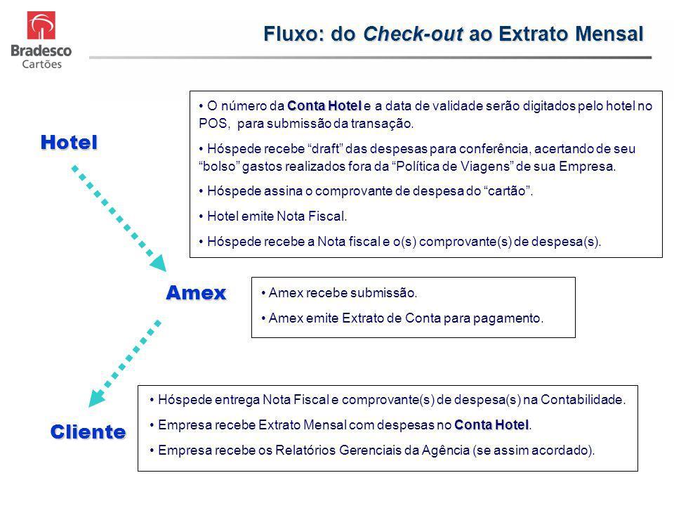 Hotel Amex Cliente Conta Hotel O número da Conta Hotel e a data de validade serão digitados pelo hotel no POS, para submissão da transação. Hóspede re
