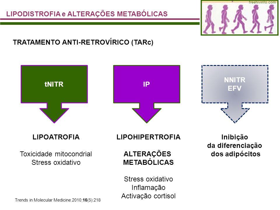 LIPODISTROFIA e ALTERAÇÕES METABÓLICAS freehivinfo.com TRATAMENTO ANTI-RETROVÍRICO (TARc) tNITRIP LIPOATROFIA Toxicidade mitocondrial Stress oxidativo