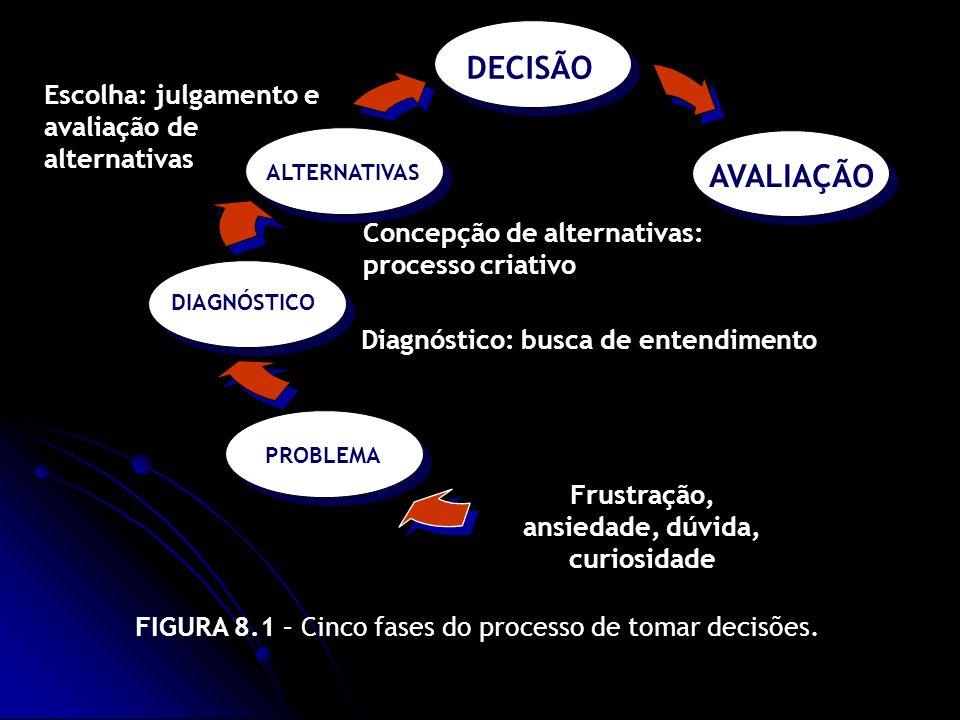 FIGURA 8.1 – Cinco fases do processo de tomar decisões. PROBLEMA DIAGNÓSTICO ALTERNATIVAS DECISÃO Frustração, ansiedade, dúvida, curiosidade Diagnósti