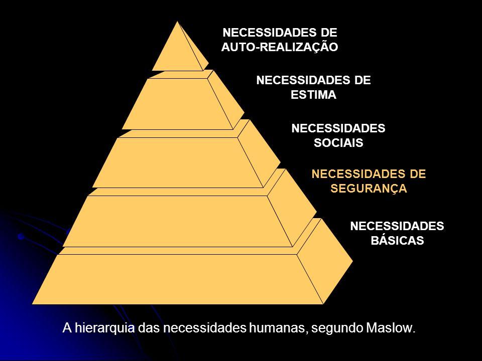 NECESSIDADES DE AUTO-REALIZAÇÃO NECESSIDADES DE ESTIMA NECESSIDADES SOCIAIS NECESSIDADES DE SEGURANÇA NECESSIDADES BÁSICAS A hierarquia das necessidad