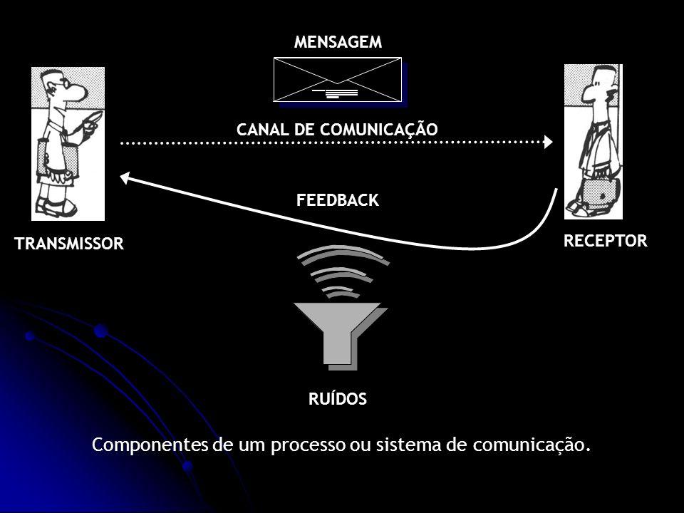 Componentes de um processo ou sistema de comunicação. FEEDBACK CANAL DE COMUNICAÇÃO MENSAGEM RUÍDOS TRANSMISSOR RECEPTOR