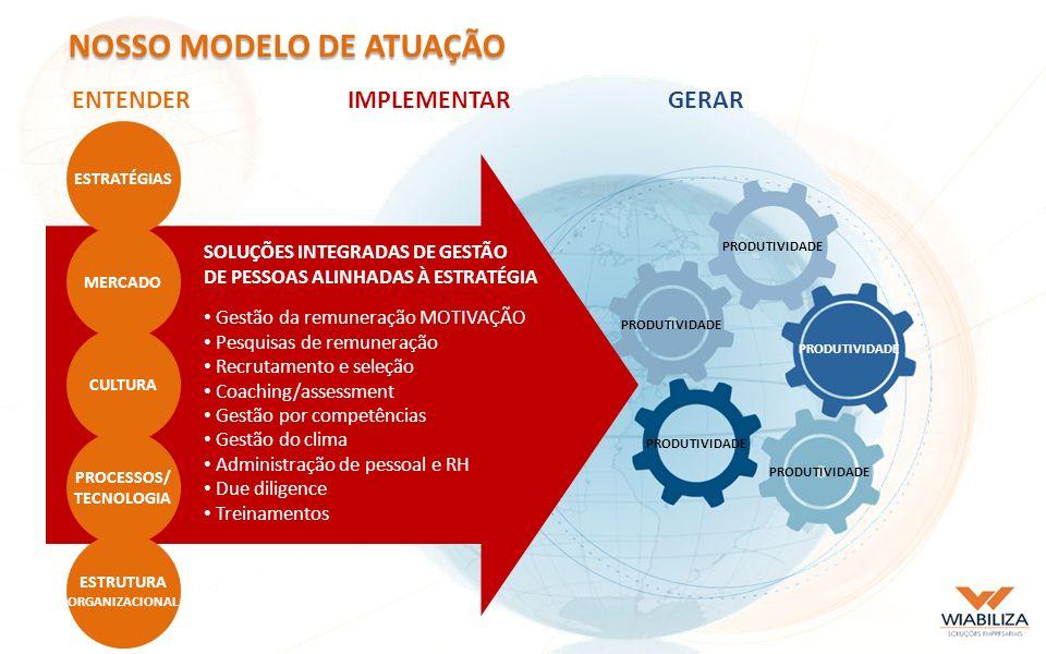 NOSSO MODELO DE ATUAÇÃO ENTENDERIMPLEMENTARGERAR SOLUÇÕES INTEGRADAS DE GESTÃO DE PESSOAS ALINHADAS À ESTRATÉGIA ESTRATÉGIAS MERCADO CULTURA PROCESSOS/ TECNOLOGIA ESTRUTURA ORGANIZACIONAL Gestão da remuneração MOTIVAÇÃO Pesquisas de remuneração Recrutamento e seleção Coaching/assessment Gestão por competências Gestão do clima Administração de pessoal e RH Due diligence Treinamentos PRODUTIVIDADE