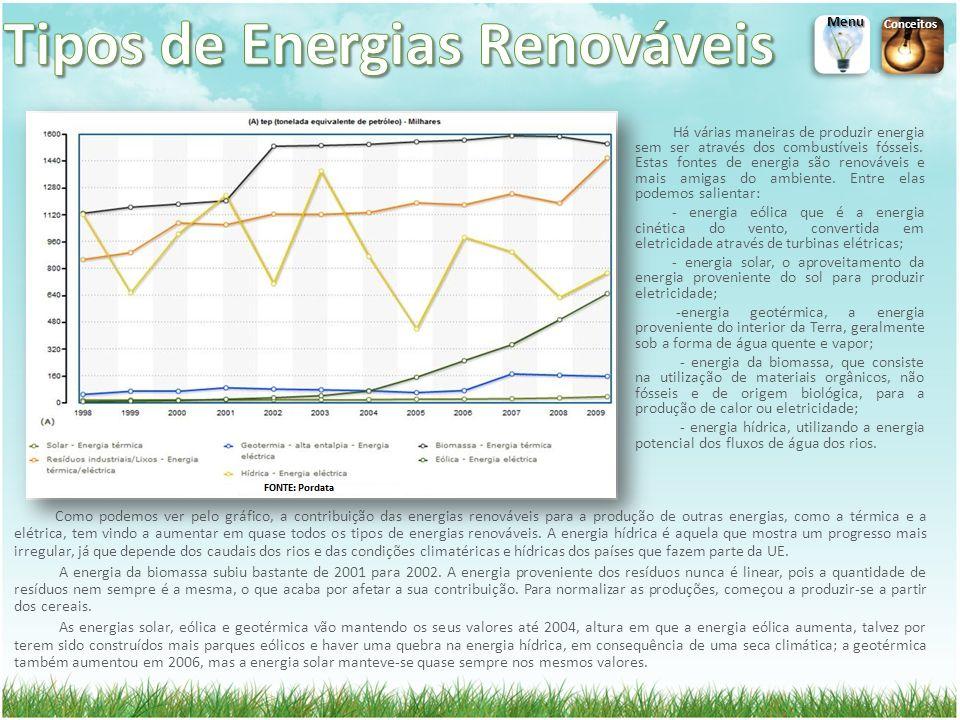 Como podemos ver pelo gráfico, a contribuição das energias renováveis para a produção de outras energias, como a térmica e a elétrica, tem vindo a aumentar em quase todos os tipos de energias renováveis.