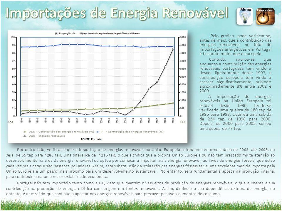 Por outro lado, verifica-se que a importação de energias renováveis na União Europeia sofreu uma enorme subida de 2003 até 2009, ou seja, de 65 tep para 4280 tep, uma diferença de 4215 tep, o que significa que a própria União Europeia ou não tem prestado muita atenção ao desenvolvimento na área da energia renovável ou optou por começar a importar mais energia renovável, ao invés de energias fósseis, que estão cada vez mais caras e são bastante poluidoras.