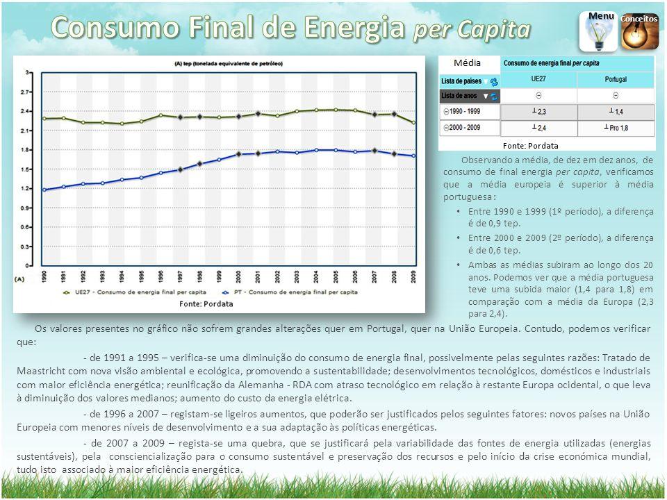 Os valores presentes no gráfico não sofrem grandes alterações quer em Portugal, quer na União Europeia. Contudo, podemos verificar que: - de 1991 a 19