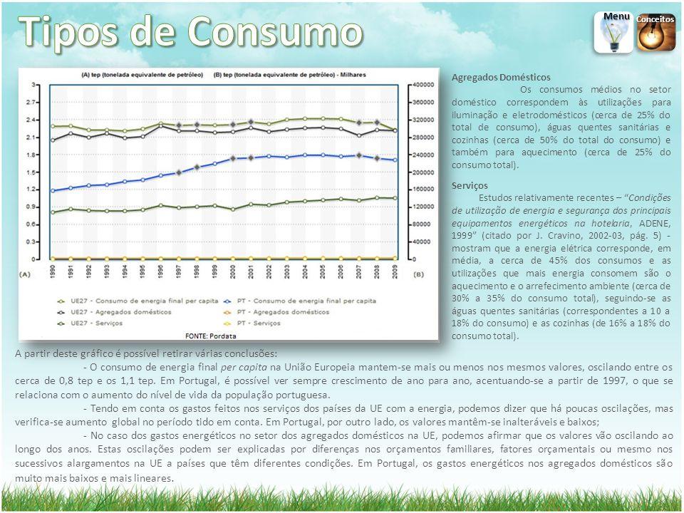 Agregados Domésticos Os consumos médios no setor doméstico correspondem às utilizações para iluminação e eletrodomésticos (cerca de 25% do total de consumo), águas quentes sanitárias e cozinhas (cerca de 50% do total do consumo) e também para aquecimento (cerca de 25% do consumo total).