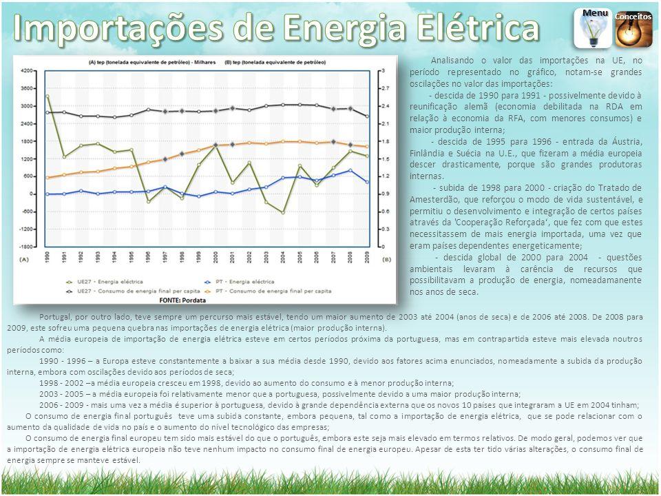 Portugal, por outro lado, teve sempre um percurso mais estável, tendo um maior aumento de 2003 até 2004 (anos de seca) e de 2006 até 2008. De 2008 par