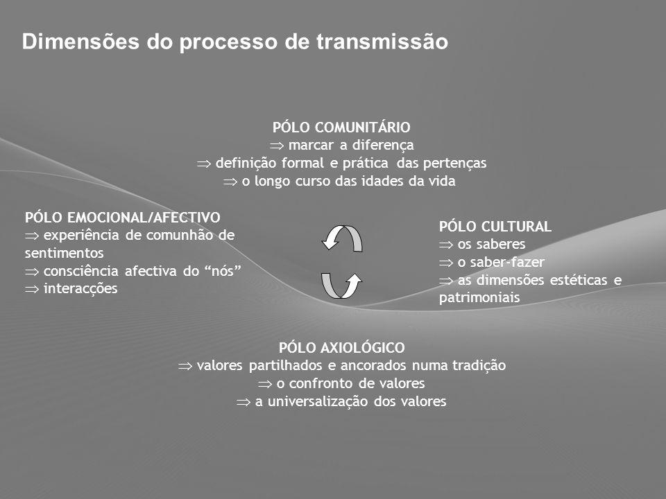 61 Dimensões do processo de transmissão PÓLO COMUNITÁRIO marcar a diferença definição formal e prática das pertenças o longo curso das idades da vida