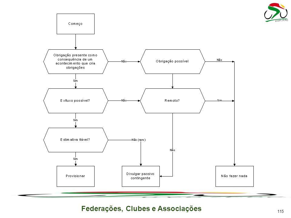 Federações, Clubes e Associações 115