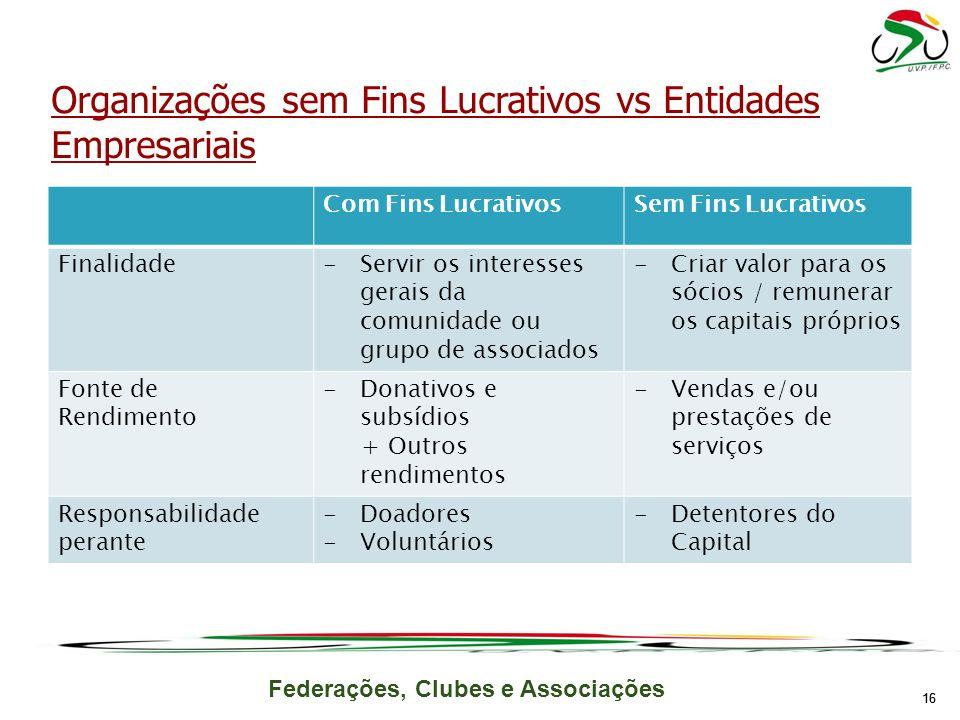 Federações, Clubes e Associações Com Fins LucrativosSem Fins Lucrativos Finalidade-Servir os interesses gerais da comunidade ou grupo de associados -C