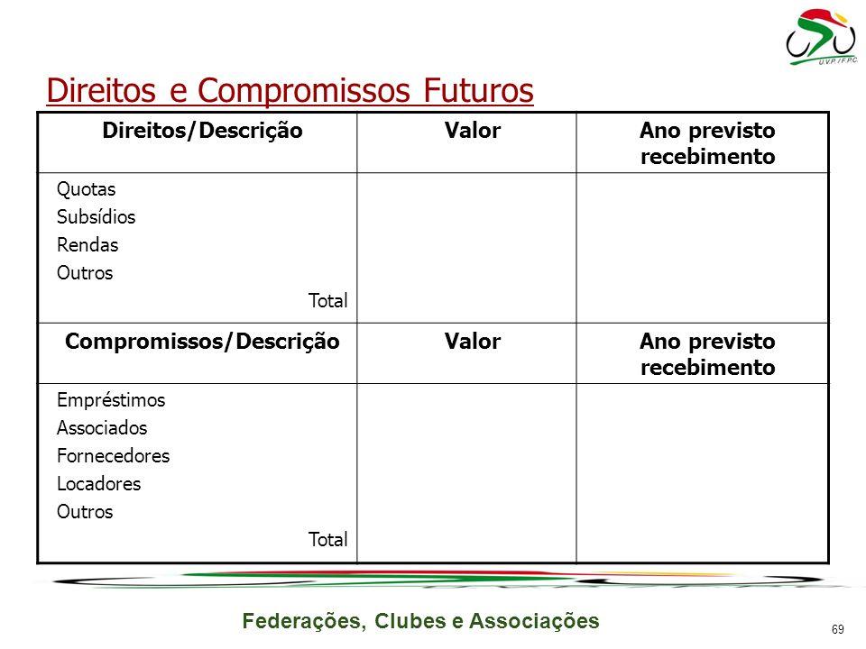 Federações, Clubes e Associações Direitos/DescriçãoValorAno previsto recebimento Quotas Subsídios Rendas Outros Total Compromissos/DescriçãoValorAno p