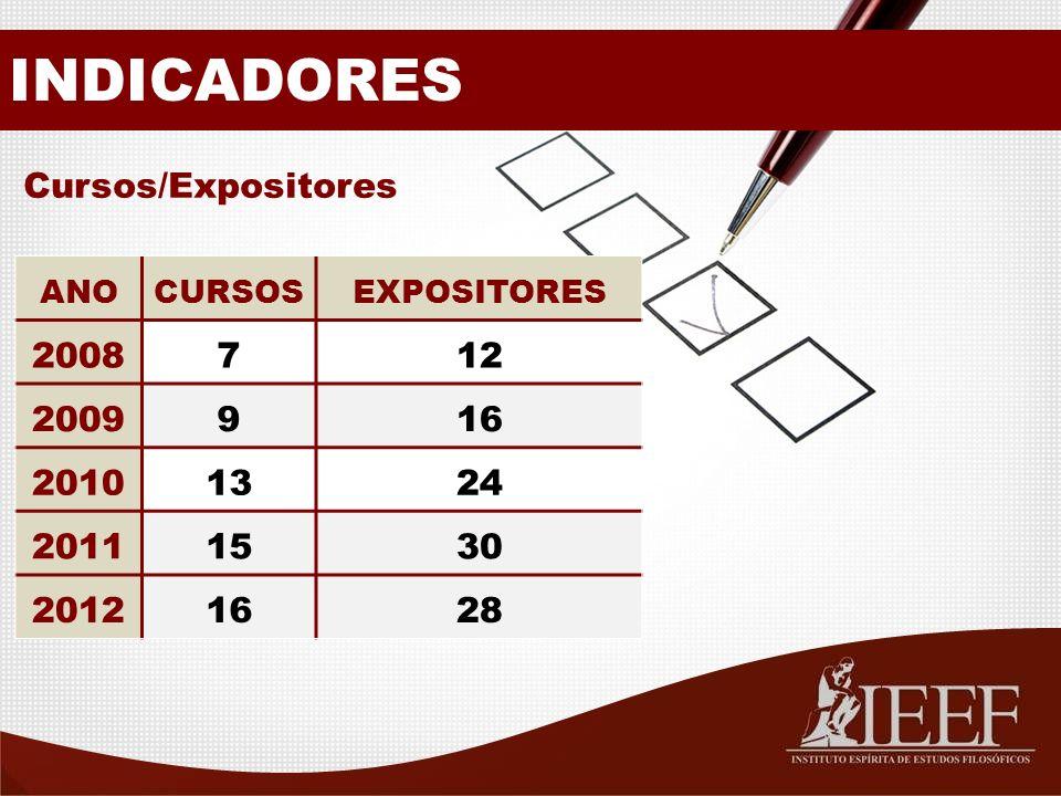 INDICADORES Cursos/Expositores ANOCURSOSEXPOSITORES 2008712 2009916 20101324 20111530 20121628
