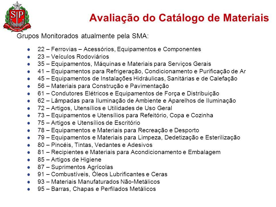 Avaliação do Catálogo de Materiais Grupos Monitorados atualmente pela SMA: 22 – Ferrovias – Acessórios, Equipamentos e Componentes 23 – Veículos Rodoviários 35 – Equipamentos, Máquinas e Materiais para Serviços Gerais 41 – Equipamentos para Refrigeração, Condicionamento e Purificação de Ar 45 – Equipamentos de Instalações Hidráulicas, Sanitárias e de Calefação 56 – Materiais para Construção e Pavimentação 61 – Condutores Elétricos e Equipamentos de Força e Distribuição 62 – Lâmpadas para Iluminação de Ambiente e Aparelhos de Iluminação 72 – Artigos, Utensílios e Utilidades de Uso Geral 73 – Equipamentos e Utensílios para Refeitório, Copa e Cozinha 75 – Artigos e Utensílios de Escritório 78 – Equipamentos e Materiais para Recreação e Desporto 79 – Equipamentos e Materiais para Limpeza, Dedetização e Esterilização 80 – Pincéis, Tintas, Vedantes e Adesivos 81 – Recipientes e Materiais para Acondicionamento e Embalagem 85 – Artigos de Higiene 87 – Suprimentos Agrícolas 91 – Combustíveis, Óleos Lubrificantes e Ceras 93 – Materiais Manufaturados Não-Metálicos 95 – Barras, Chapas e Perfilados Metálicos