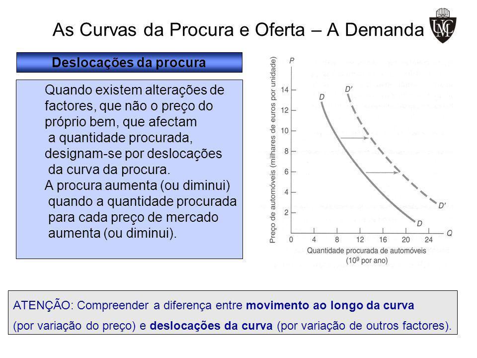 Deslocações da procura Quando existem alterações de factores, que não o preço do próprio bem, que afectam a quantidade procurada, designam-se por desl