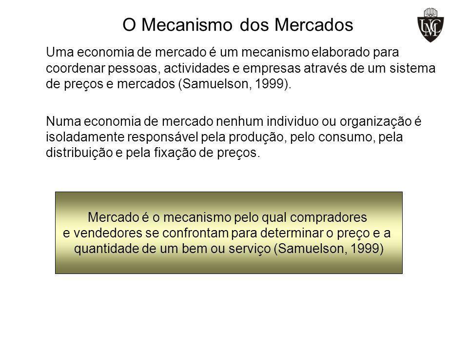 O Mecanismo dos Mercados Uma economia de mercado é um mecanismo elaborado para coordenar pessoas, actividades e empresas através de um sistema de preç