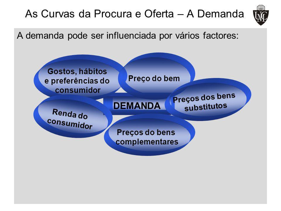 As Curvas da Procura e Oferta – A Demanda A demanda pode ser influenciada por vários factores: DEMANDA Gostos, hábitos e preferências do consumidor Pr