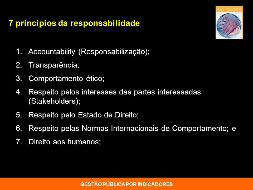 1.Accountability (Responsabilização); 2.Transparência; 3.Comportamento ético; 4.Respeito pelos interesses das partes interessadas (Stakeholders); 5.Re