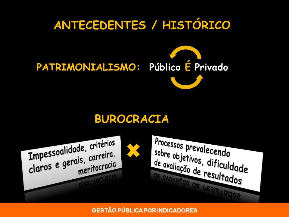 ANTECEDENTES / HISTÓRICO PATRIMONIALISMO: Público É Privado BUROCRACIA GESTÃO PÚBLICA POR INDICADORES