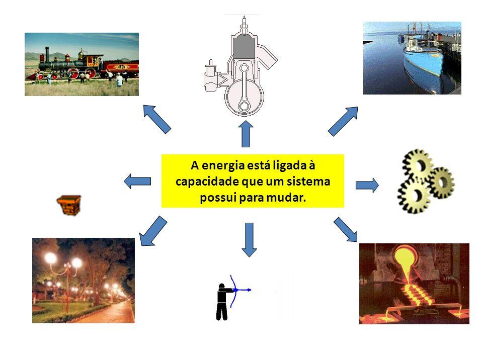 A Energia pode se tornar presente sob diversas formas Energia Radiante ou Luminosa Energia Química Energia Mecânica Potencial Gravitica Cinética Energia Interna Energia Elétrica Energia Nuclear Energia Eólica