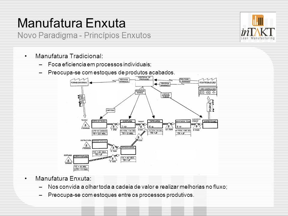 Manufatura Enxuta Novo Paradigma - Princípios Enxutos Manufatura Tradicional: –Foca eficiencia em processos individuais; –Preocupa-se com estoques de