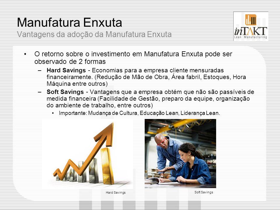 Manufatura Enxuta Vantagens da adoção da Manufatura Enxuta O retorno sobre o investimento em Manufatura Enxuta pode ser observado de 2 formas –Hard Sa
